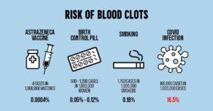 blood-clots